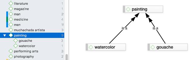 Imagen 5. Jerarquización de códigos