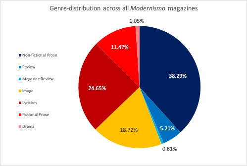 Figure 1. Genre distribution in 16 modernist magazines. Provided by T. Herzgsell.