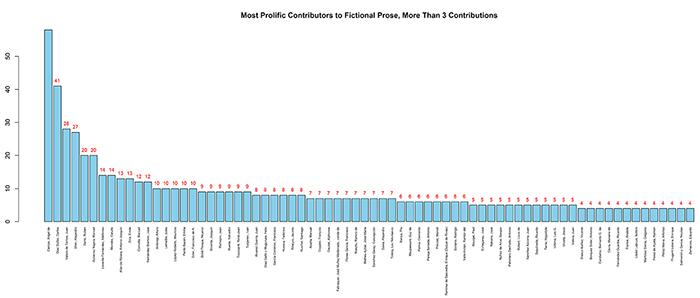 Figure 3. Most Prolific Fictional-Prose Contributors. Provided by J. LehmannFigure 3. Most Prolific Fictional-Prose Contributors. Provided by J. Lehmann