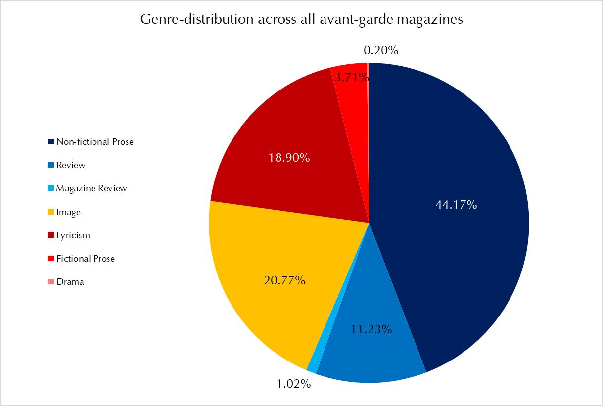 Figure 1:Genre distribution in all 23 avant-garde magazines