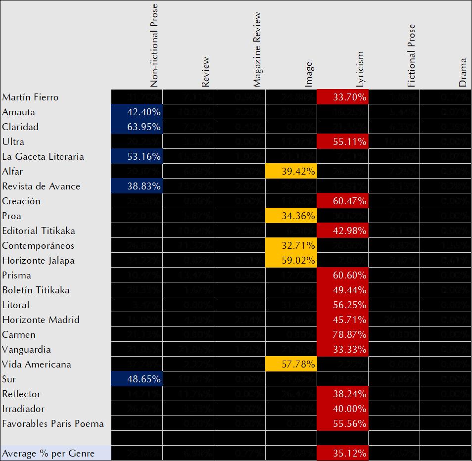 Table 1: Genre distribution per magazine title